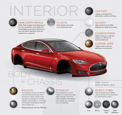 Extraordinary Raw Materials In A Tesla Model S