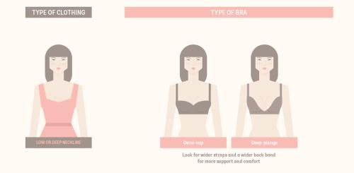 Choosing the Right Bra - Estilo